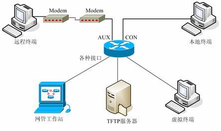 路由器IOS的基本操作与网络互连